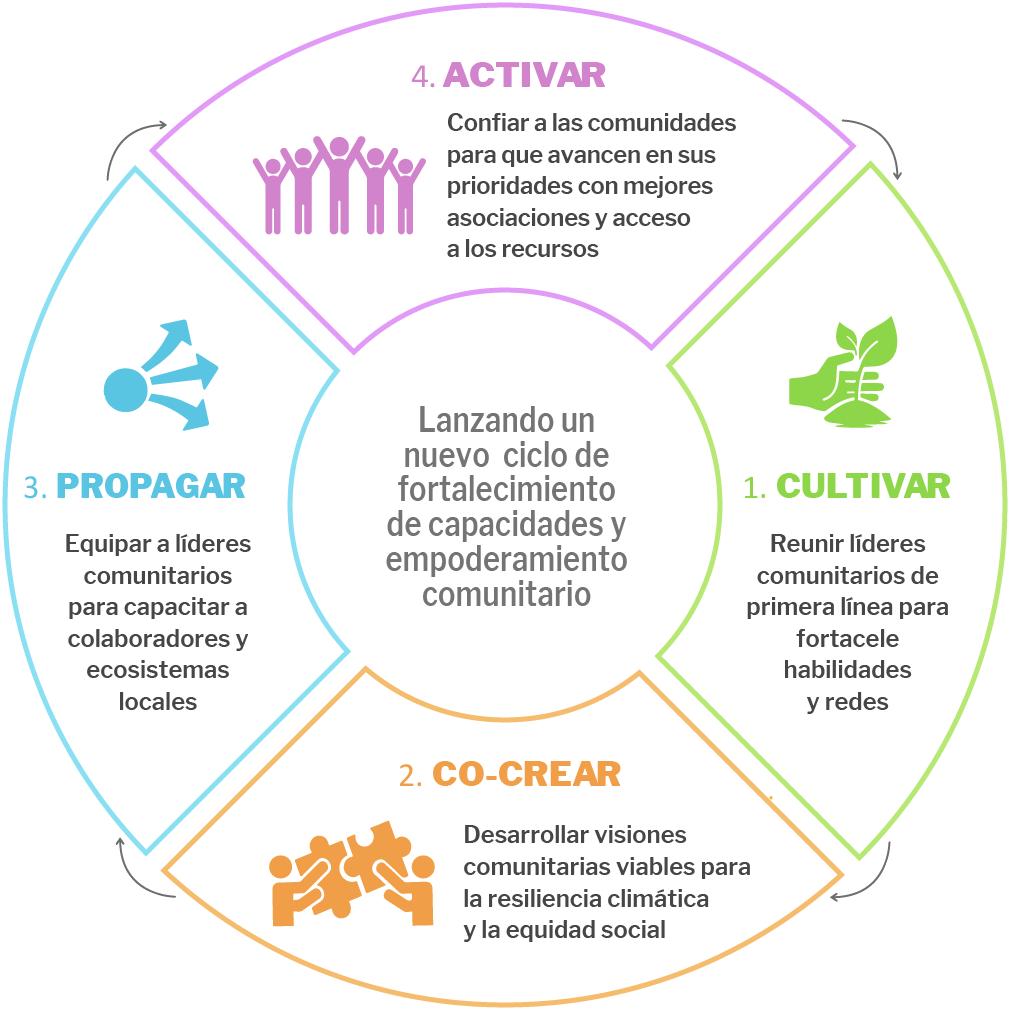 Lanzando un nuevo ciclo de desarrollo de capacidades y empoderamiento comunitario: 1.CULTIVAR Reunir líderes comunitarios de primera línea para desarrollar habilidades y redes 2. CO-CREAR Desarrollar visiones comunitarias viables para la resiliencia climática y la equidad social 3. PROPAGAR Equipar a líderes comunitarios para capacitar a colaboradores y ecosistemas locales 4. ACTIVAR Confiar a las comunidades para que avancen en sus prioridades con mejores asociaciones y acceso a los recursos