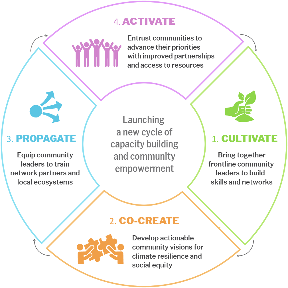 """A graphic depiction of the PACE program model with 4 quadrants and arrows between each quadrant to indicate an ongoing cycle. Text in the center of the graphic reads """"launching a new cycle of capacity building and community empowerment."""" The first quadrant on the right includes an icon depicting a hand behind a growing plant and reads """"1. Cultivate - bring together frontline community leaders to build skills and networks."""" The second quadrant at the bottom includes an icon depicting two people fitting together two puzzle pieces and reads """"2. Co-create - develop actionable community visions for climate resilience and social equity."""" The third quadrant on the left includes an icon depicting a circle with three arrows pointing away and reads """"3. Propagate - equip community leaders to train network partners and local ecosystems."""" The fourth quadrant on the top includes an icon depicting five people with their arms raised above their heads and reads """"4. Activate - entrust communities to advance their priorities with improved partnerships and access to resources."""""""